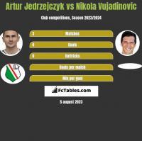 Artur Jedrzejczyk vs Nikola Vujadinovic h2h player stats