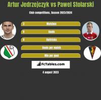 Artur Jedrzejczyk vs Pawel Stolarski h2h player stats