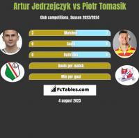 Artur Jedrzejczyk vs Piotr Tomasik h2h player stats