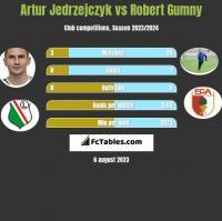 Artur Jedrzejczyk vs Robert Gumny h2h player stats