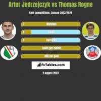 Artur Jedrzejczyk vs Thomas Rogne h2h player stats
