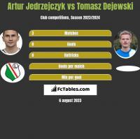 Artur Jedrzejczyk vs Tomasz Dejewski h2h player stats