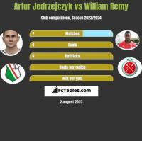 Artur Jedrzejczyk vs William Remy h2h player stats
