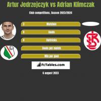 Artur Jedrzejczyk vs Adrian Klimczak h2h player stats