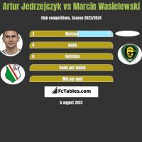 Artur Jedrzejczyk vs Marcin Wasielewski h2h player stats