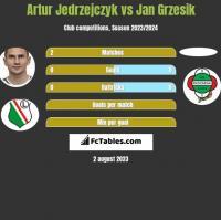 Artur Jedrzejczyk vs Jan Grzesik h2h player stats