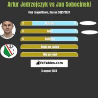 Artur Jedrzejczyk vs Jan Sobocinski h2h player stats