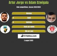 Artur Jorge vs Adam Dzwigala h2h player stats