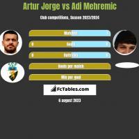 Artur Jorge vs Adi Mehremic h2h player stats