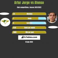 Artur Jorge vs Afonso h2h player stats