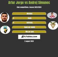Artur Jorge vs Andrej Simunec h2h player stats