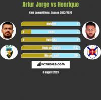 Artur Jorge vs Henrique h2h player stats