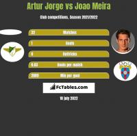 Artur Jorge vs Joao Meira h2h player stats