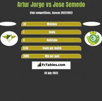 Artur Jorge vs Jose Semedo h2h player stats