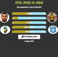 Artur Jorge vs Jubal h2h player stats