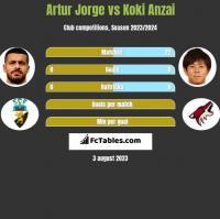 Artur Jorge vs Koki Anzai h2h player stats