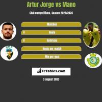 Artur Jorge vs Mano h2h player stats