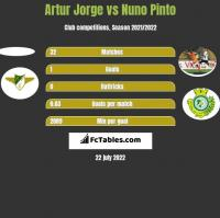 Artur Jorge vs Nuno Pinto h2h player stats