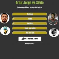 Artur Jorge vs Silvio h2h player stats