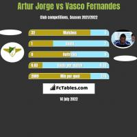 Artur Jorge vs Vasco Fernandes h2h player stats