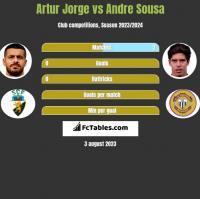 Artur Jorge vs Andre Sousa h2h player stats