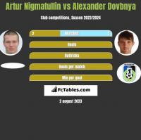 Artur Nigmatullin vs Alexander Dovbnya h2h player stats