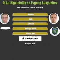 Artur Nigmatullin vs Evgeny Konyukhov h2h player stats