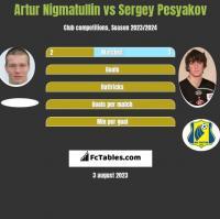 Artur Nigmatullin vs Sergey Pesyakov h2h player stats