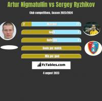 Artur Nigmatullin vs Sergey Ryzhikov h2h player stats