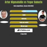 Artur Nigmatullin vs Yegor Baburin h2h player stats