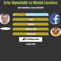 Artur Nigmatullin vs Michail Levashov h2h player stats