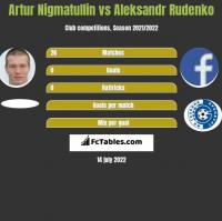 Artur Nigmatullin vs Aleksandr Rudenko h2h player stats