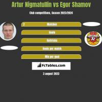 Artur Nigmatullin vs Egor Shamov h2h player stats