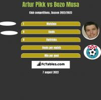 Artur Pikk vs Bozo Musa h2h player stats