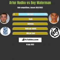 Artur Rudko vs Boy Waterman h2h player stats