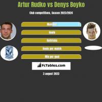 Artur Rudko vs Denys Bojko h2h player stats
