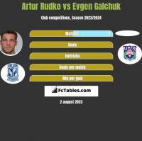 Artur Rudko vs Evgen Galchuk h2h player stats