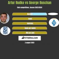 Artur Rudko vs George Buschan h2h player stats