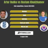 Artur Rudko vs Rustam Chudżamow h2h player stats
