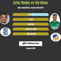 Artur Rudko vs Vid Belec h2h player stats