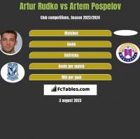 Artur Rudko vs Artem Pospelov h2h player stats