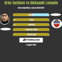 Artur Sarkisov vs Aleksandr Lomakin h2h player stats