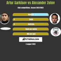 Artur Sarkisov vs Alexander Zotov h2h player stats