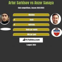 Artur Sarkisov vs Anzor Sanaya h2h player stats
