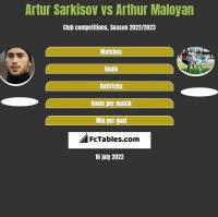Artur Sarkisov vs Arthur Maloyan h2h player stats