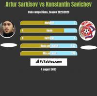 Artur Sarkisov vs Konstantin Savichev h2h player stats
