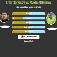 Artur Sarkisov vs Maxim Grigoriev h2h player stats