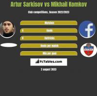 Artur Sarkisov vs Mikhail Komkov h2h player stats