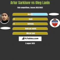 Artur Sarkisov vs Oleg Łanin h2h player stats