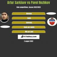 Artur Sarkisov vs Pavel Rozhkov h2h player stats
